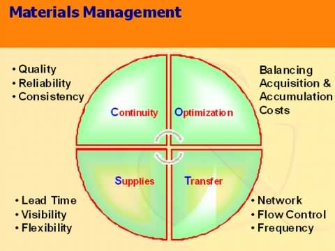 operations and materials management Materials management is a logistical function that essentially manages all raw components of a supply chain, which involves the sourcing, acquisition, warehousing and overall management of raw materials, parts and other components that go into creation of a product that is then sold and shipped to end users.